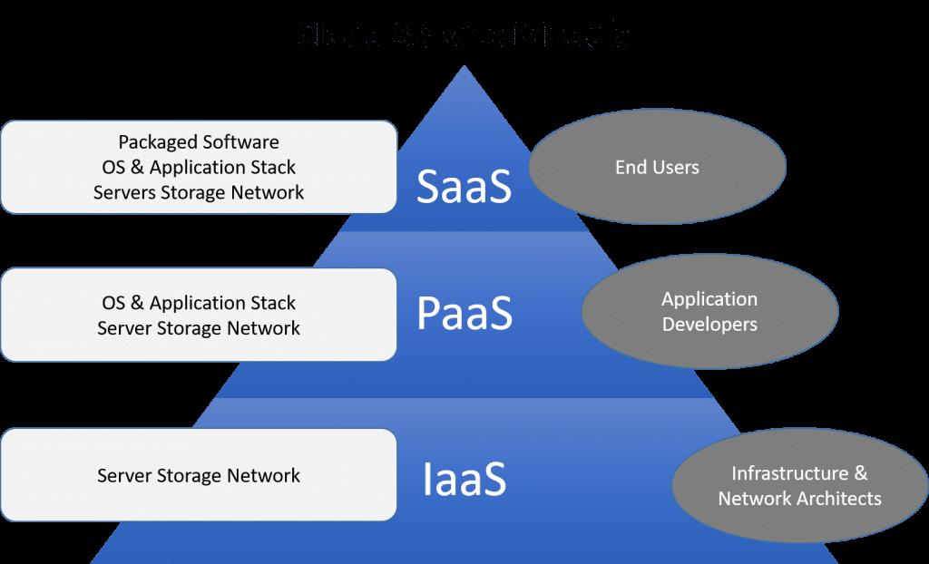 Cloud Computing Models
