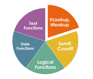 Function of advanced excel