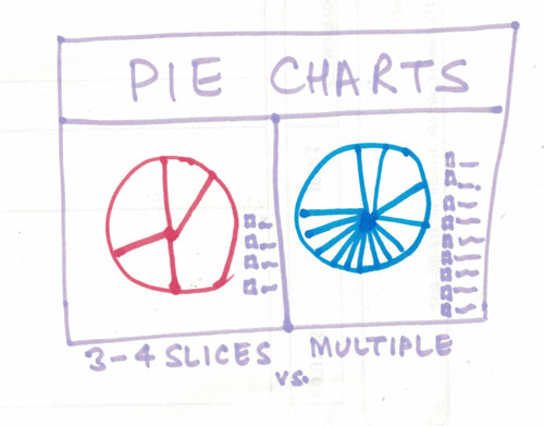 Effective Pie Chart - Best Practices