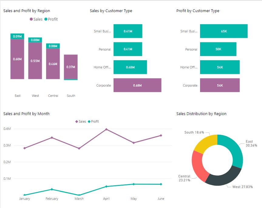 PowerBI Bar, Line, Column & Donut Charts