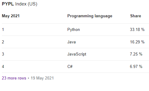 Python is the fastest growing language for Data Science